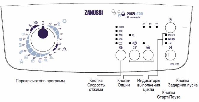 инструкция стиральной машины zanussi с вертикальной загрузкой